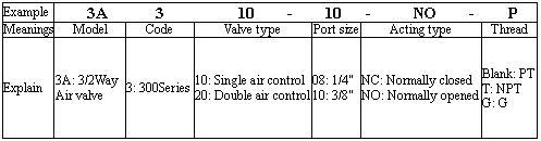 VAN HƠI AIRTAC 3A300 SERIES VALVE