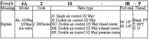VAN HƠI AIRTAC 4A200 SERIES VALVE