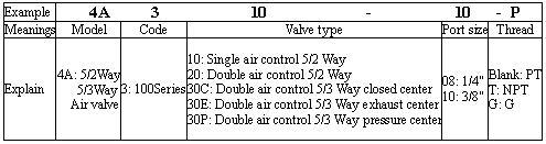 VAN HƠI AIRTAC 4A300 SERIES VALVE