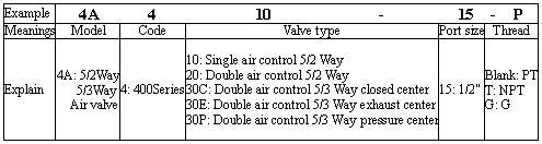 VAN HƠI AIRTAC 4A400 SERIES VALVE